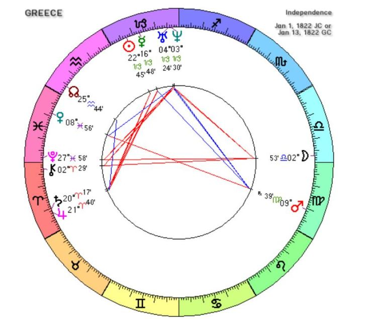 National chart of Greece