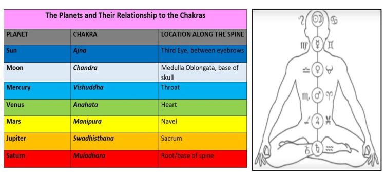 The Planets and Chakras