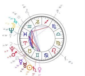 Sri Yukteswar Chart