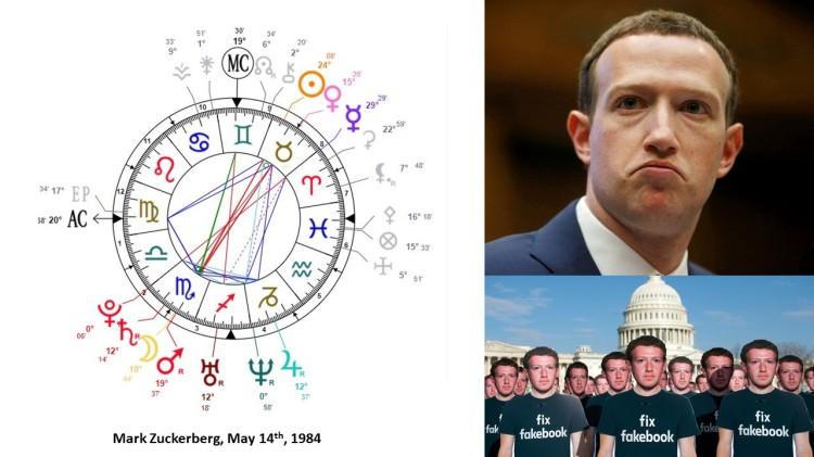 Mark Zuckerberg chart