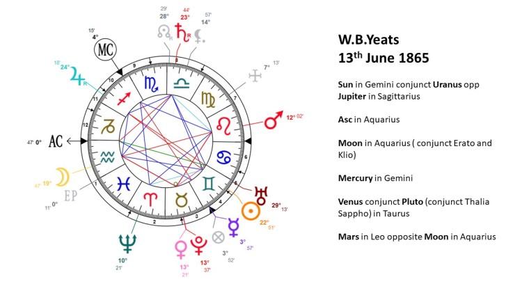 Yeats Chart